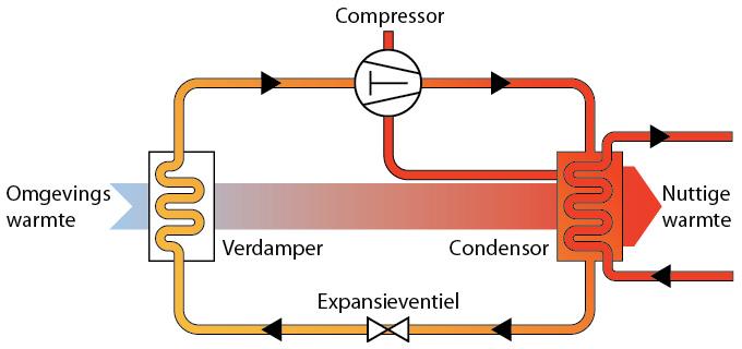 Compressor koeling werking